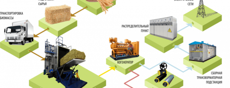 Энергетические комплексы тригенерации на основе технологий переработки отходов