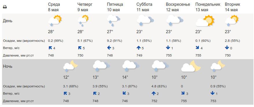 Тамбовчан ожидают дождливые выходные