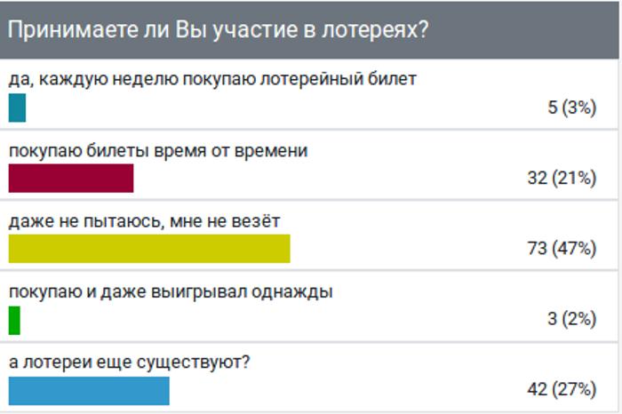 """""""Мне не везёт"""": результат опроса показал, что большинство тамбовчане не покупают лотерею"""