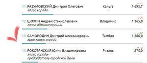 Временно исполняющий полномочия главы города Тамбова Дмитрий Самородин улучшил позиции в рейтинге глав столиц субъектов ЦФО