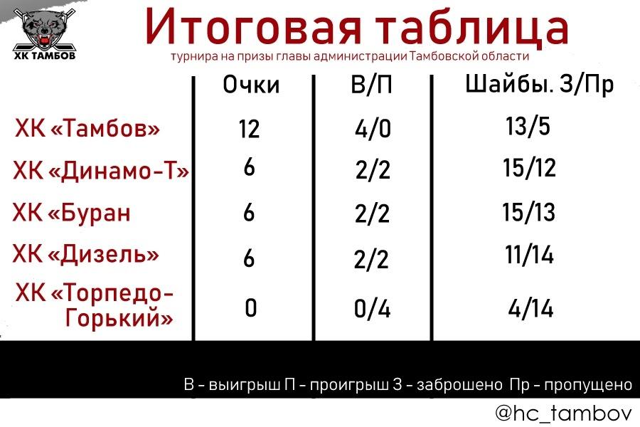 """ХК """"Тамбов"""" победил в турнире на призы главы администрации области"""