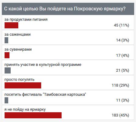 """Большинство тамбовчан пришли на Покровскую ярмарку """"просто погулять"""""""
