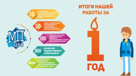Молодёжной палате Роскомнадзора в ЦФО один год: всё самое интересное – впереди