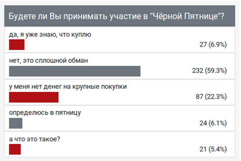 """Опрос ИА """"Онлайн Тамбов.ру"""" показал: большинство не участвовало в """"чёрной пятнице"""""""