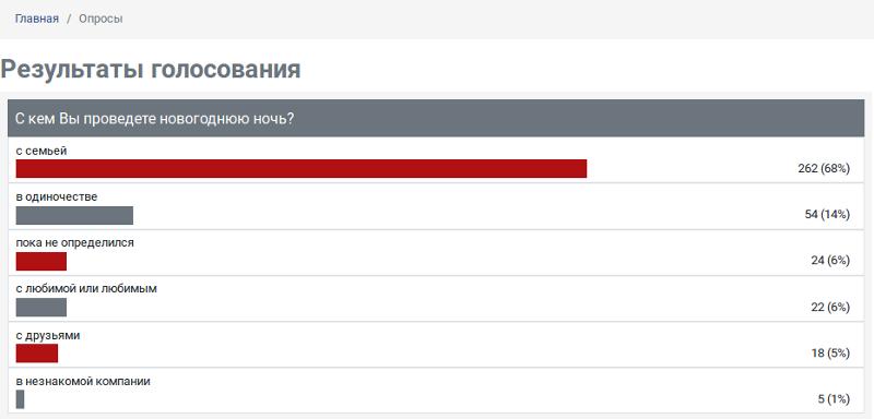 """Опрос ИА """"Онлайн Тамбов.ру"""" показал: большинство отметит Новый год с семьей"""