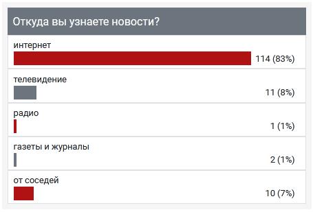 """Опрос ИА """"Онлайн Тамбов.ру"""": подавляющее большинство людей узнают новости из Интернета"""