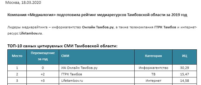Сетевое издание LifeTambov.ru вошло в тройку самых цитируемых СМИ Тамбовской области