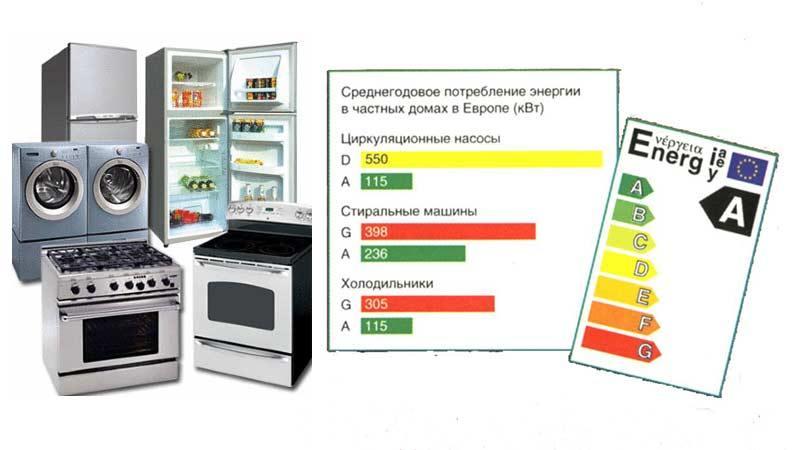 Россиян научат экономить за счет бытовой техники