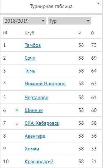 """ФК """"Тамбов"""" выиграл в последнем матче сезона и стал чемпионом ФНЛ"""