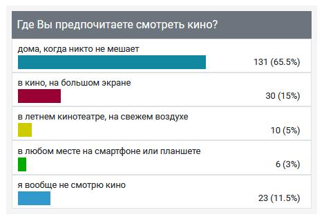 Россияне назвали свои любимые жанры в кино