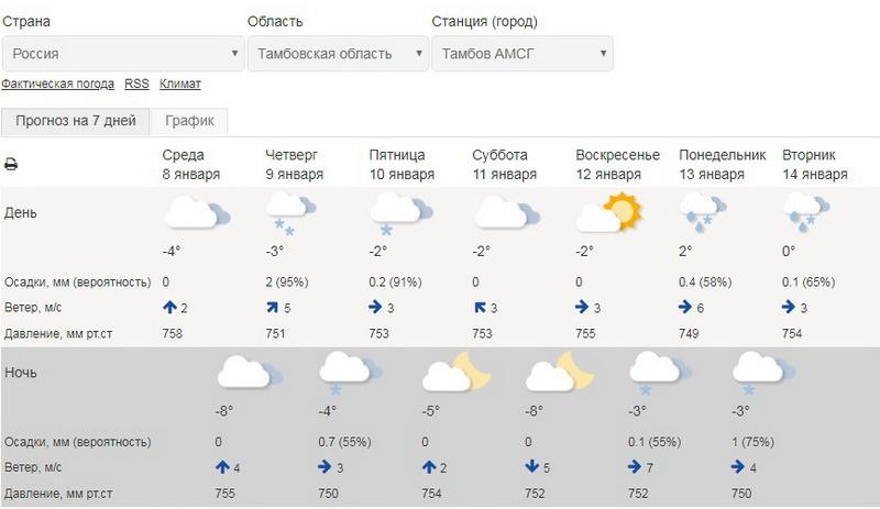 Гидрометцентр о погоде: солнечно будет только в конце недели