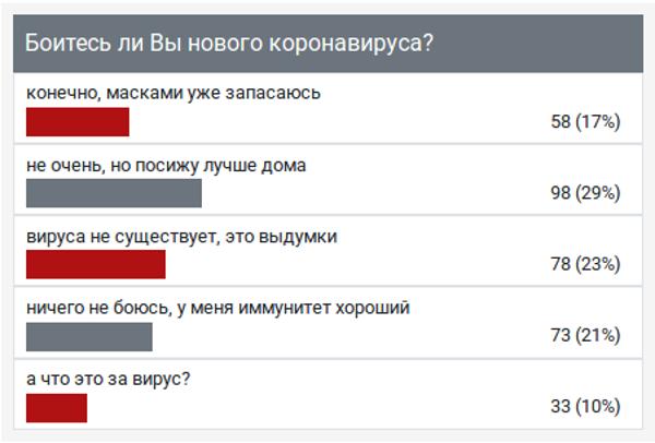 """Опрос ИА """"Онлайн Тамбов.ру"""" показал: большинство не боится коронавируса"""