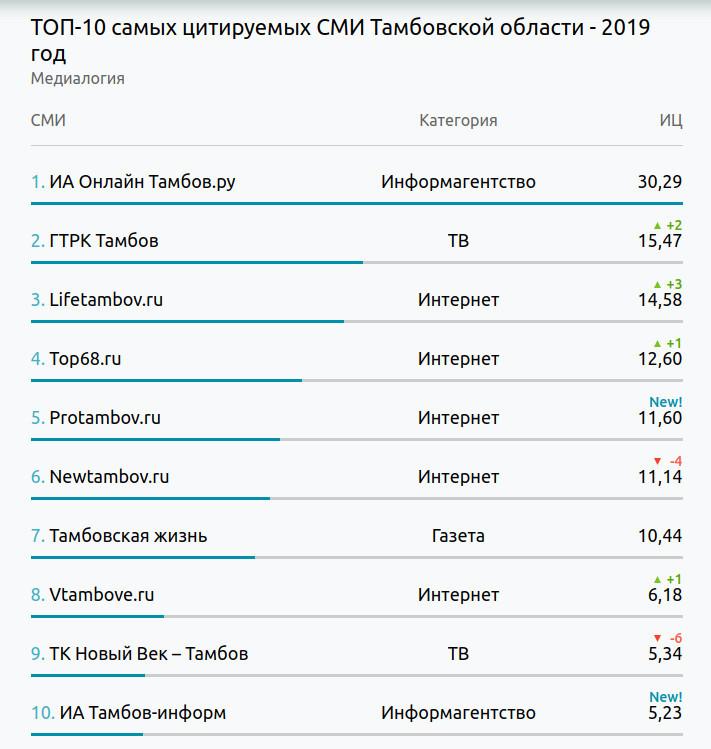 """ИА """"Онлайн Тамбов.ру"""" третий год подряд возглавляет рейтинг самых цитируемых СМИ региона"""