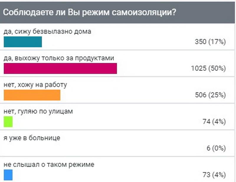 """Опрос ИА """"Онлайн Тамбов.ру"""" показал: большинство во время самоизоляции ходит только в магазин"""