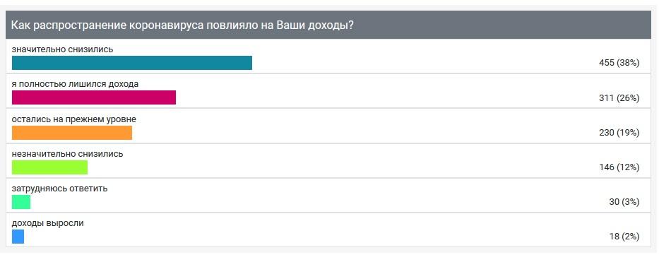 """Опрос ИА """"Онлайн Тамбов.ру"""" показал: доходы большинства жителей значительно снизились"""