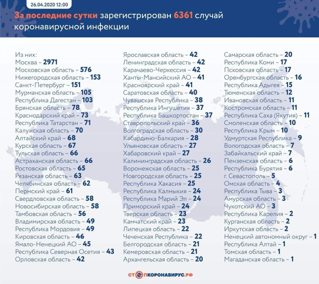 В России зафиксировали самое большое количество зараженных коронавирусом за сутки