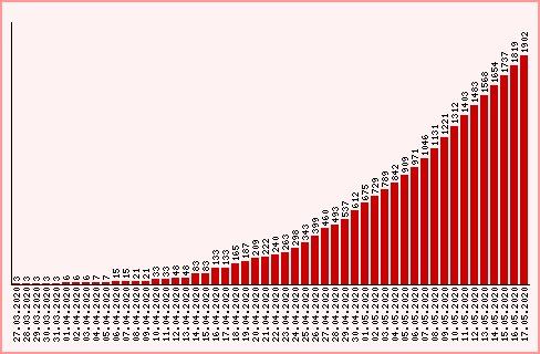 Число заболевших COVID-19 в регионе приближается к 2 тысячам