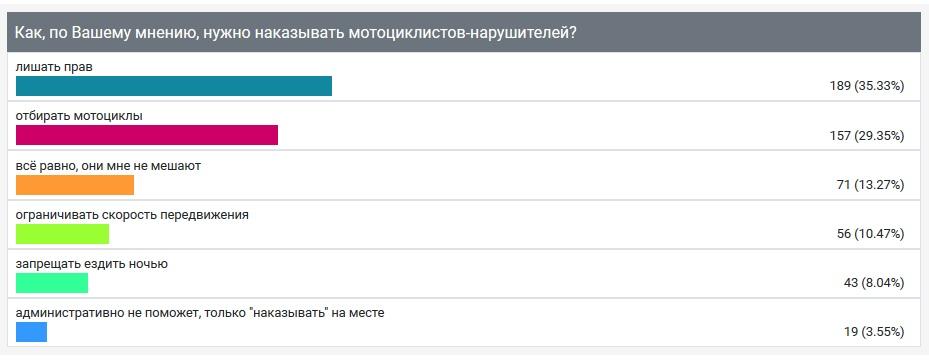 """Опрос ИА """"Онлайн Тамбов.ру"""" показал: большинство считают, что мотоциклистов-нарушителей нужно лишать прав"""
