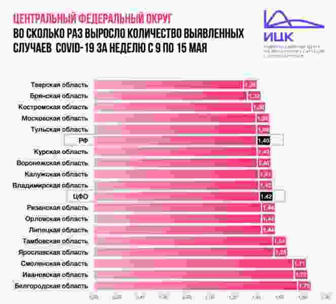 Темп прироста новых случаев заражения коронавирусом в Тамбовской области выше, чем по ЦФО и по России