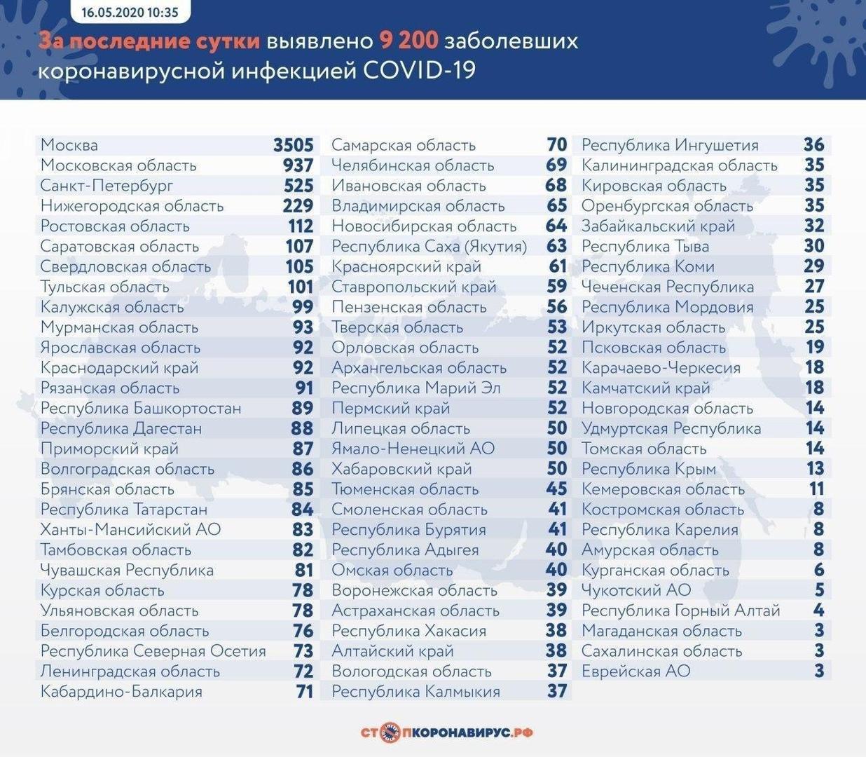 За сутки у 9200 россиян зафиксировали коронавирус