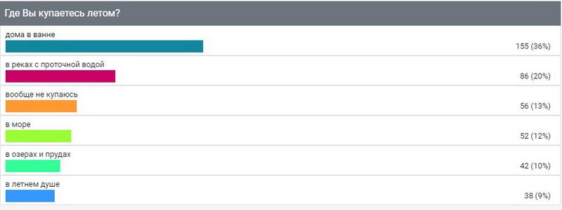 """Опрос ИА """"Онлайн Тамбов.ру"""" показал: большинство предпочитает купаться летом дома"""