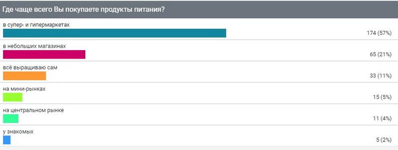 """Опрос ИА """"Онлайн Тамбов.ру"""" показал, где тамбовчане чаще всего покупают продукты"""
