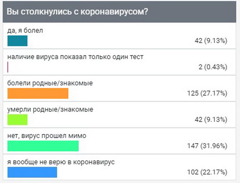 "Опрос ИА ""Онлайн Тамбов.ру"" показал, сколько тамбовчан столкнулись с коронавирусом"