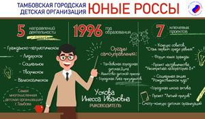 #ТамбовМолодой - Тамбовская городская детская организация «Юные россы»