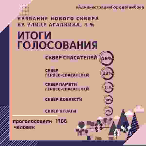 На севере Тамбова оборудуют «Сквер спасателей» за шесть миллионов рублей
