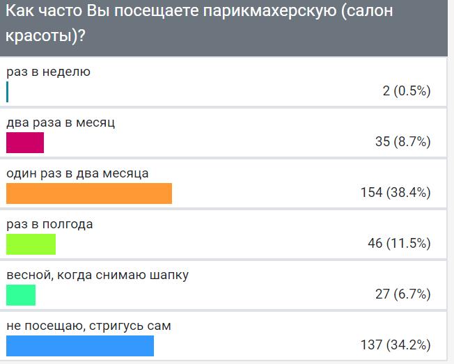 """Опрос ИА """"Онлайн Тамбов.ру"""" показал, сколько раз в месяц тамбовчане посещают парикмахерскую"""