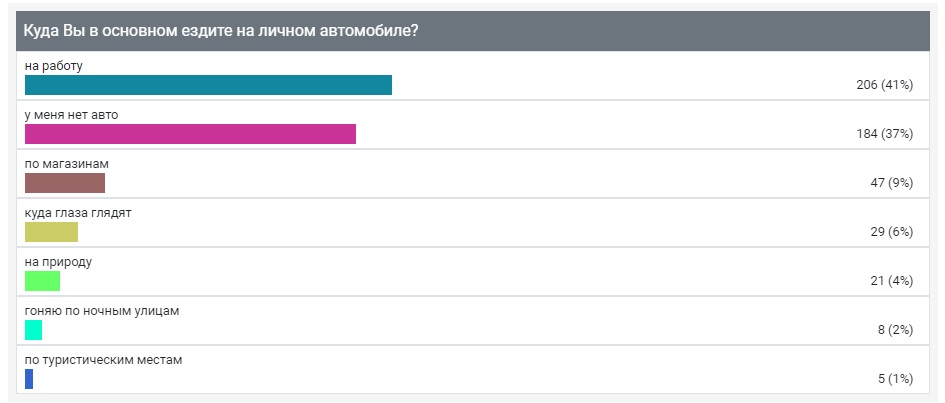 "Опрос ИА ""Онлайн Тамбов.ру"" показал, куда тамбовчане чаще всего ездят на своем автомобиле"