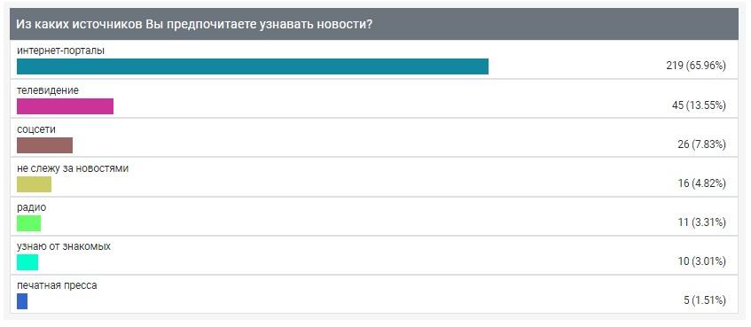 """Опрос ИА """"Онлайн Тамбов.ру"""" показал, из каких источников жители узнают новости"""