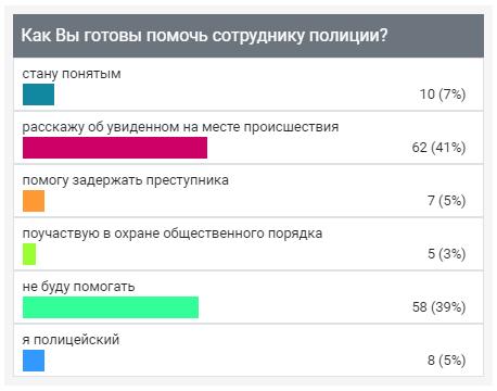 """Опрос ИА """"Онлайн Тамбов.ру"""" показал, как жители области готовы помогать полиции"""