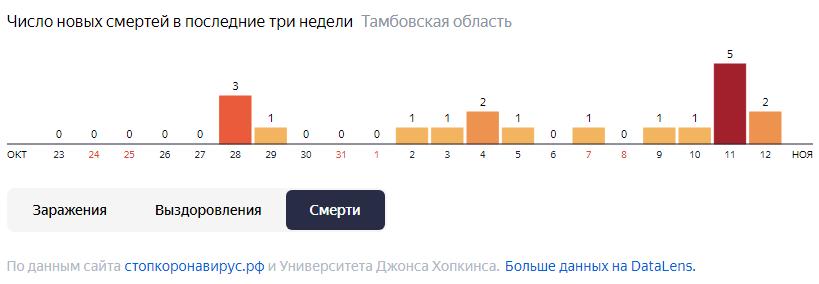В Тамбовской области за четыре дня от COVID-19 умерли 9 человек