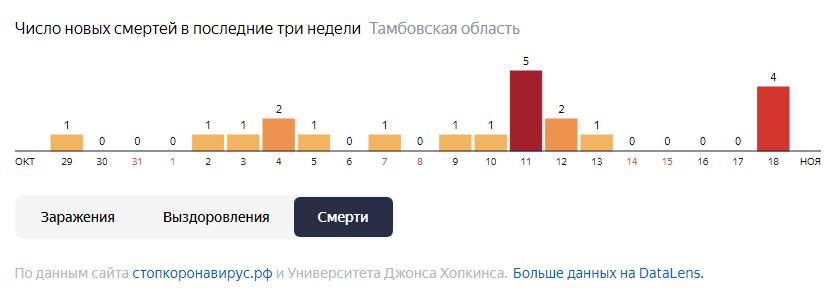 За сутки в Тамбовской области от коронавируса скончались еще 4 человека
