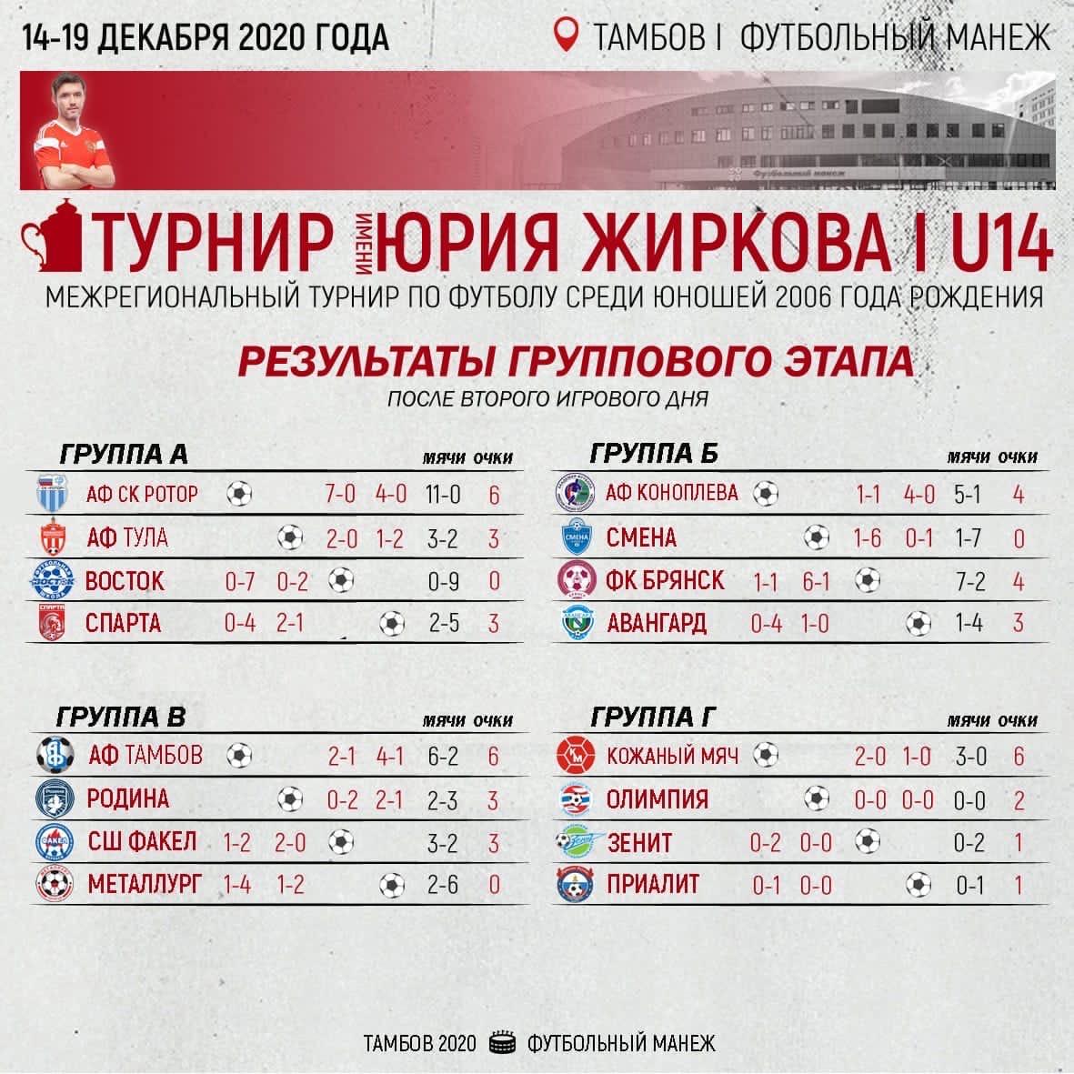 "Команда ""Академии футбола"" обыграла воронежский ""Факел"""