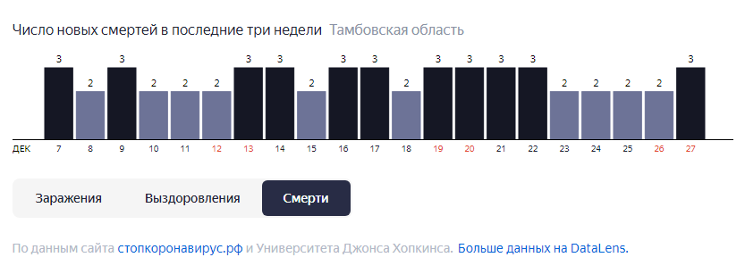 В Тамбовской области от COVID-19 за неделю скончались 17 человек