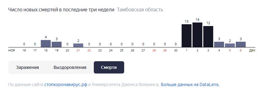 В Тамбовской области произошел резкий рост смертности от COVID-19