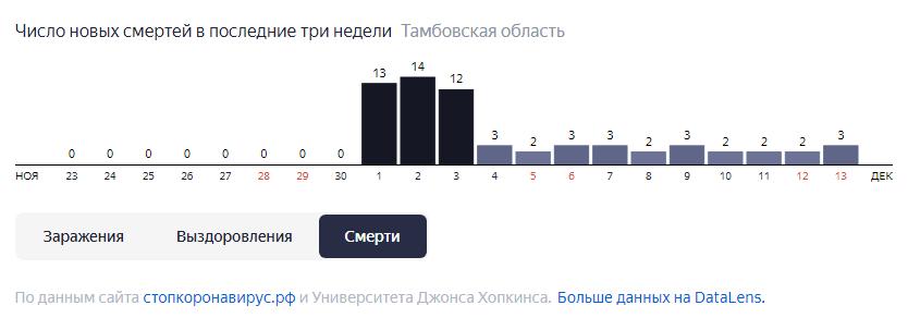 В Тамбовской области за неделю от COVID-19 скончались 17 человек