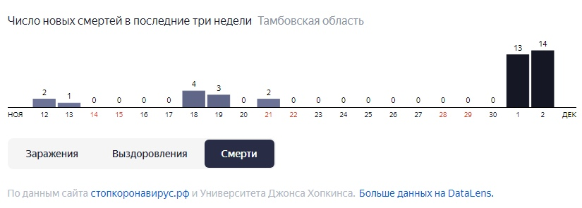 За сутки в Тамбовской области от коронавируса умерли 14 человек