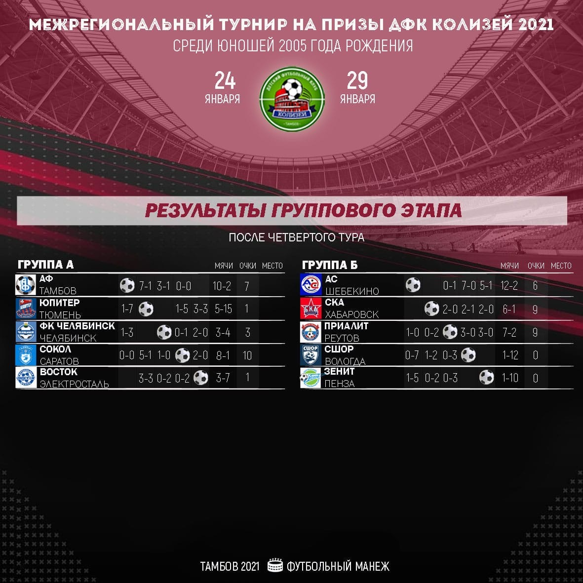 """Команда """"Академии футбола"""" претендует на выход в финал межрегионального турнира"""