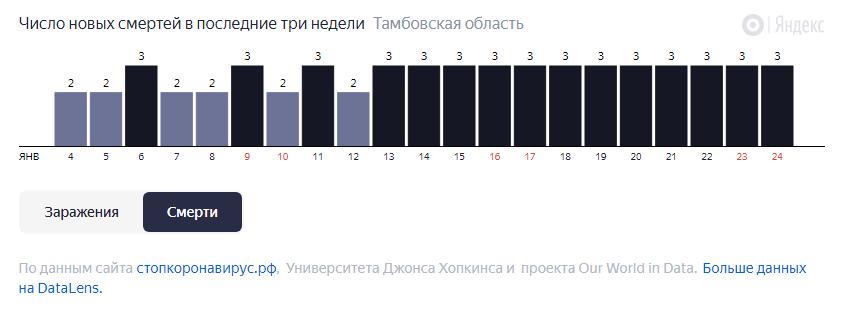 В Тамбовской области от COVID-19 за неделю умерли 21 человек
