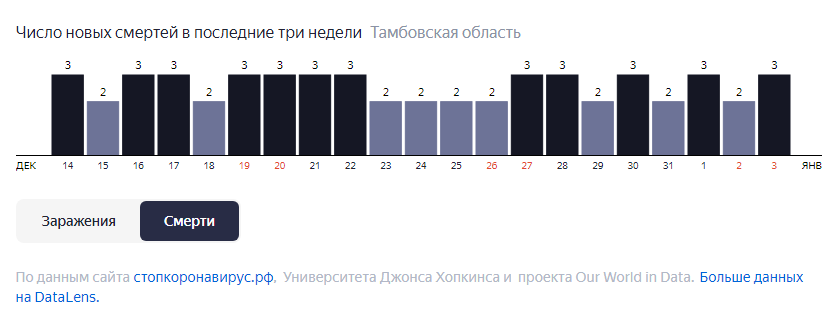 В Тамбовской области за неделю от COVID-19 скончались 18 человек