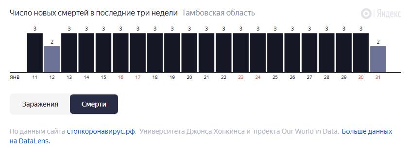 За неделю в Тамбовской области от COVID-19 скончались 20 человек