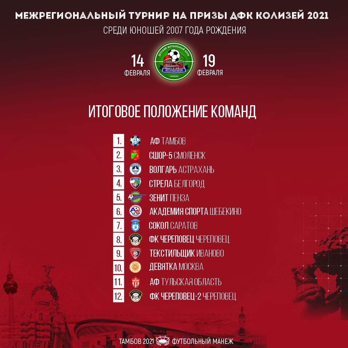 """Команда """"Академии футбола"""" стала чемпионом межрегионального турнира"""