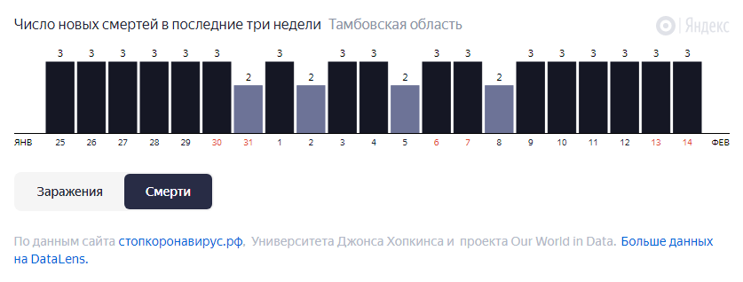 От COVID-19 в Тамбовской области за неделю умерли 20 человек