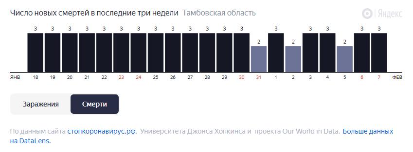 В Тамбовской области от коронавируса за неделю скончались 19 человек