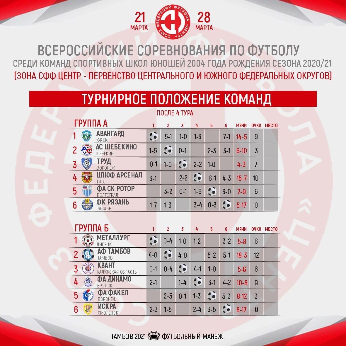 """Команда тамбовской """"Академии футбола"""" одержала четыре победы подряд"""