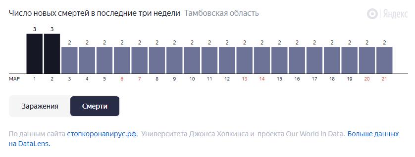 В Тамбовской области от COVID-19 за неделю умерли 14 человек