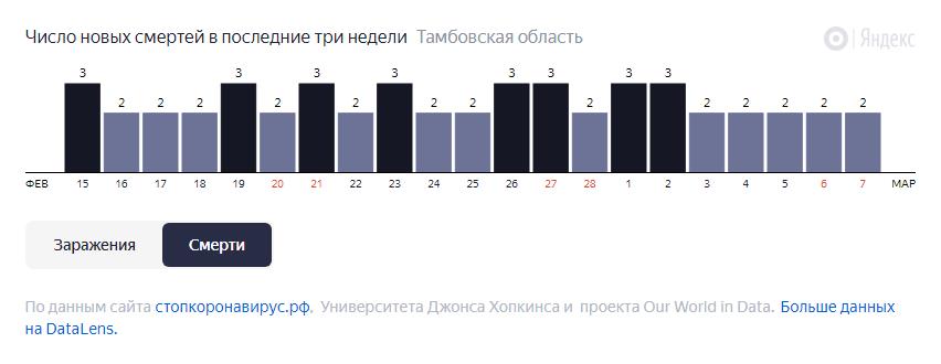 В Тамбовской области за неделю от COVID-19 умерли 16 человек